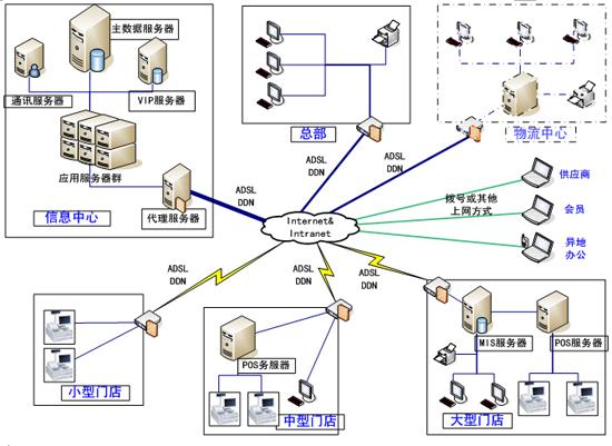 六,网络结构图